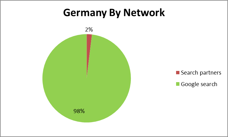 germany by network