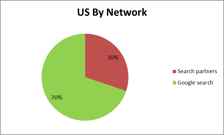 us by network