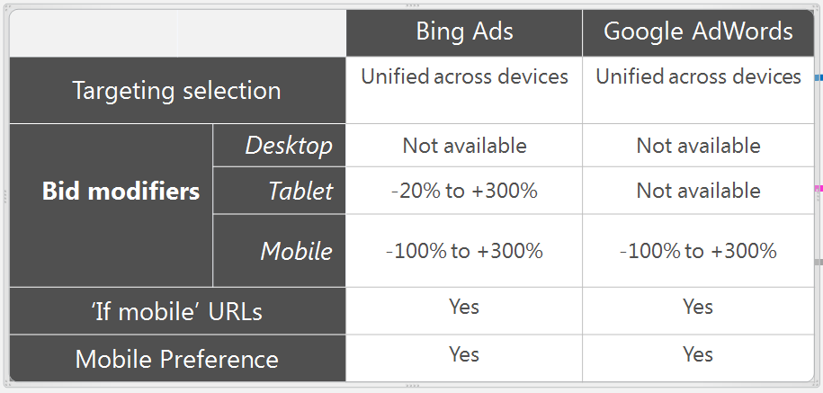 bing campaigns