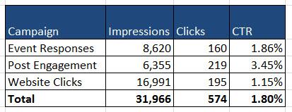 impressions & clicks