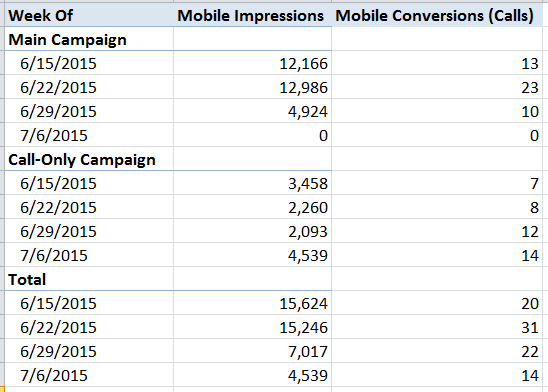 mobile conversions