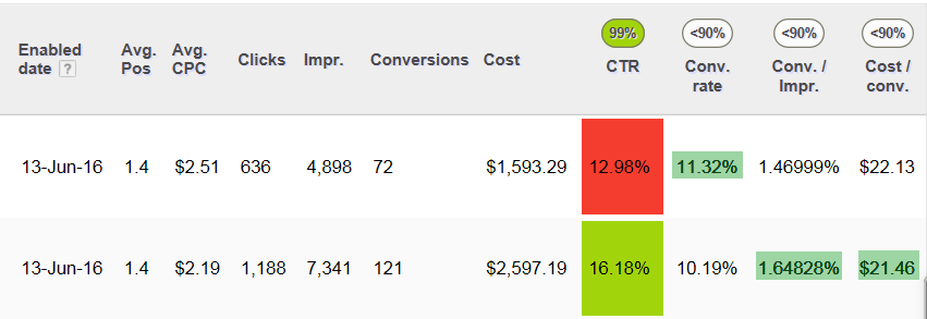 conversions per impression example a